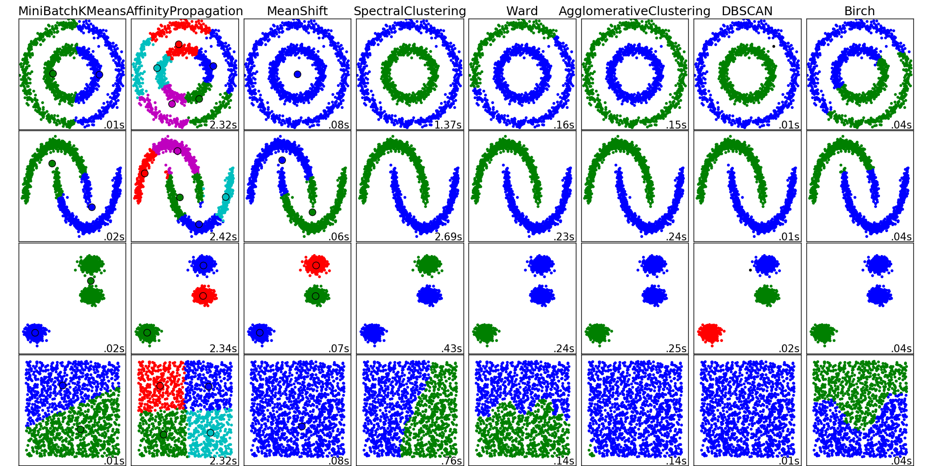 visual comparison of clustering algorithm by sklearn