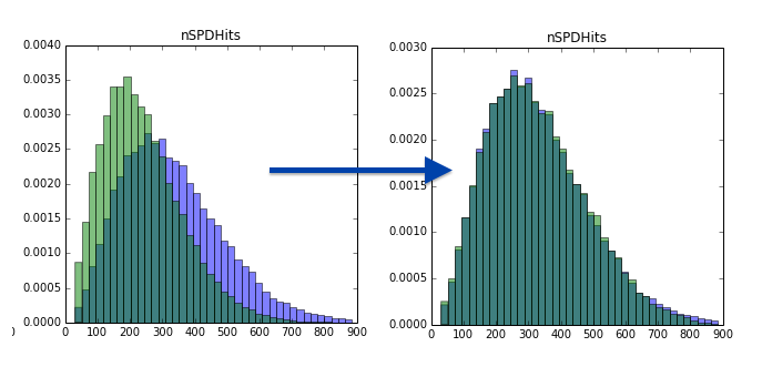 distributions before reweighting and after reweighting