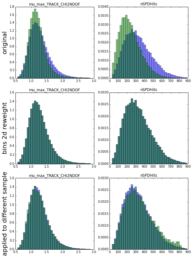 results of reweighting with histograms of two-dimensional distributions