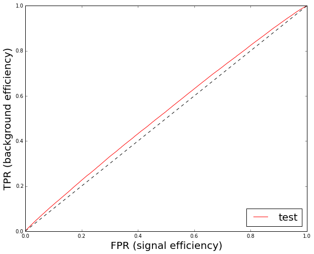 typical ROC curve for very close distributions