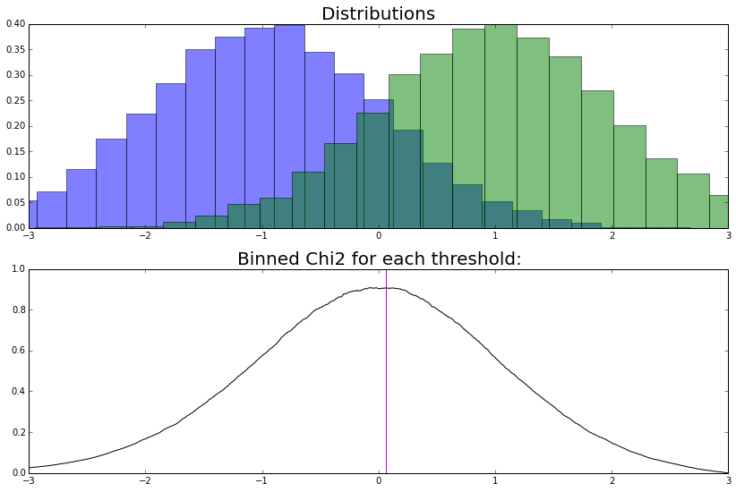 choosing an optimal split point using binned chi2