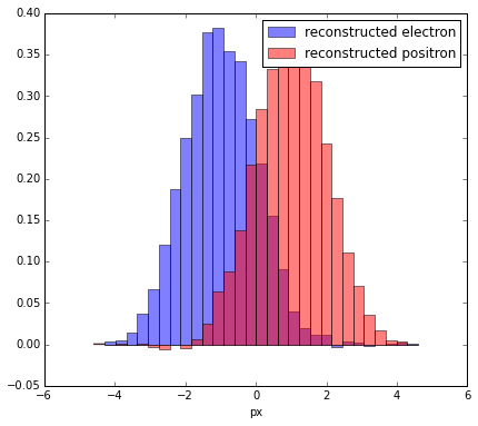 reconstructed distributions