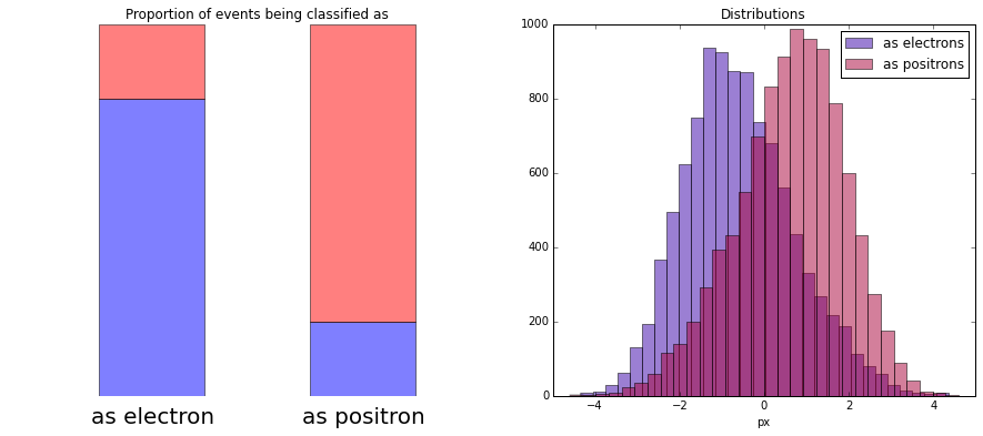 the distributions we observe